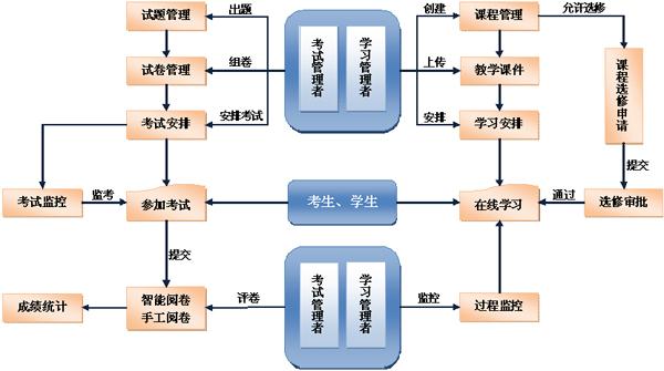 一款能解决培训机构管理的免费培训机构管理软件