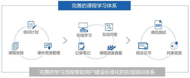 企业在线培训平台课程体系