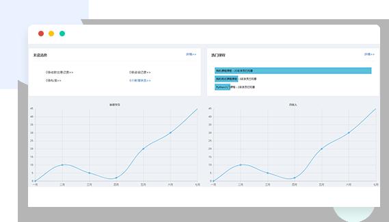 在线培训统计分析图