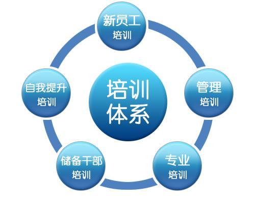 员工培训系统建立的主要步骤