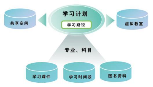 网络远程培训系统的培训质量到底怎么样?