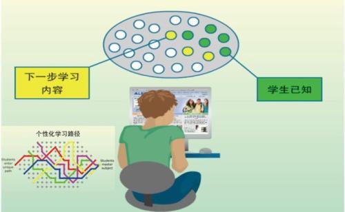 实用的在线学习平台哪个好?