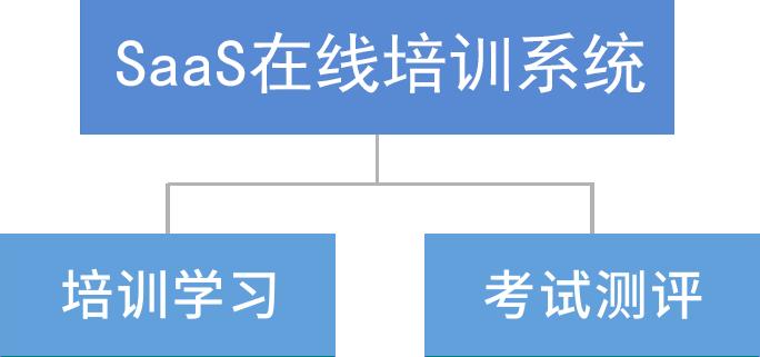 SaaS在线培训系统介绍